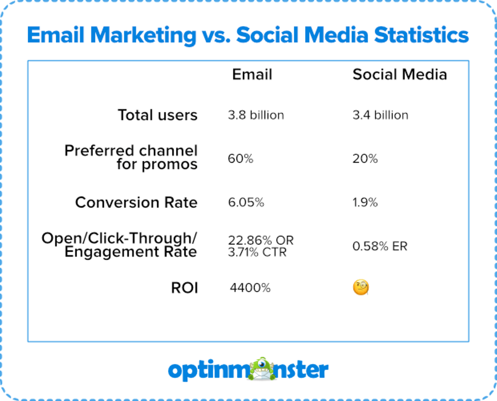 The statistics of email marketing compared to social media marketing by Optinmonster